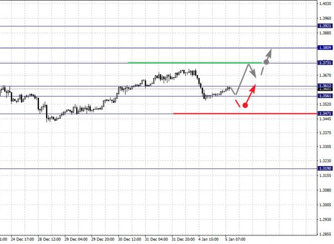 analytics5ff41ba4b5fb3 - Фрактальный анализ по основным валютным парам на 5 января