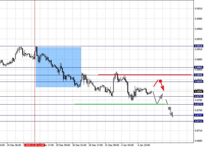 analytics5ff41bb1d064b - Фрактальный анализ по основным валютным парам на 5 января