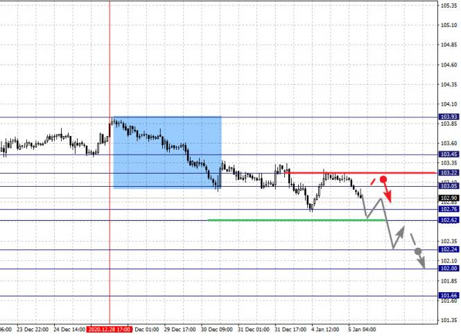 analytics5ff41bcbee39e - Фрактальный анализ по основным валютным парам на 5 января
