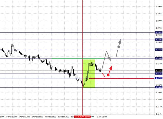 analytics5ff41bdf46293 - Фрактальный анализ по основным валютным парам на 5 января