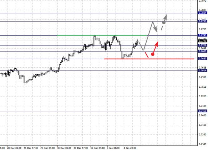 analytics5ff41bf4861b6 - Фрактальный анализ по основным валютным парам на 5 января