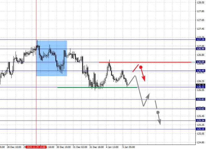 analytics5ff41c0634fea - Фрактальный анализ по основным валютным парам на 5 января