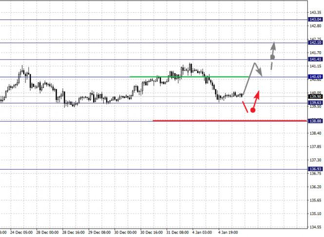 analytics5ff41c37d7e4b - Фрактальный анализ по основным валютным парам на 5 января
