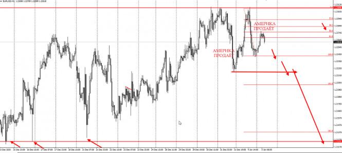 analytics5ff41c587fd6b - Американцы продают EURUSD
