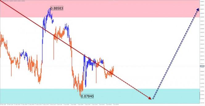 Упрощенный волновой анализ и прогноз  GBP/USD, USD/JPY, USD/CHF на 5 января