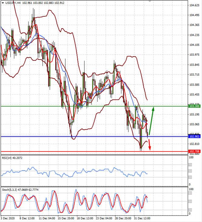 Рынки балансируют в ожидании новых тенденций после новогодних праздников (есть вероятность снижения цены на золото и отката