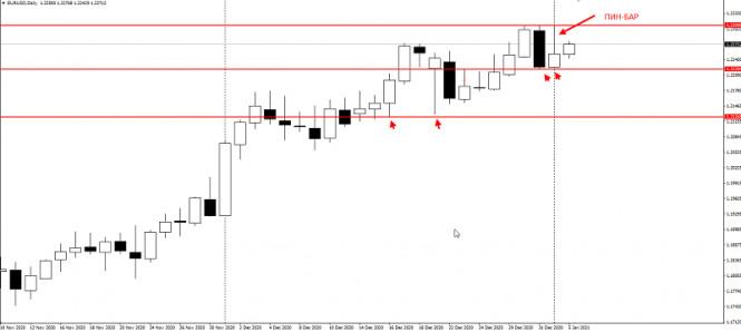 analytics5ff41ff920f5a - Американцы продают EURUSD