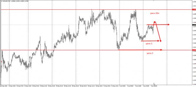 analytics5ff4216a53596 - Американцы продают EURUSD