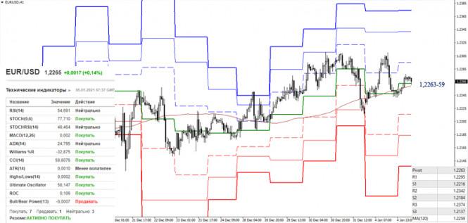 analytics5ff42c0c1d1a2 - EUR/USD и GBP/USD 5 января – рекомендации технического анализа