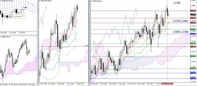 analytics5ff42c1b01b78 - EUR/USD и GBP/USD 5 января – рекомендации технического анализа