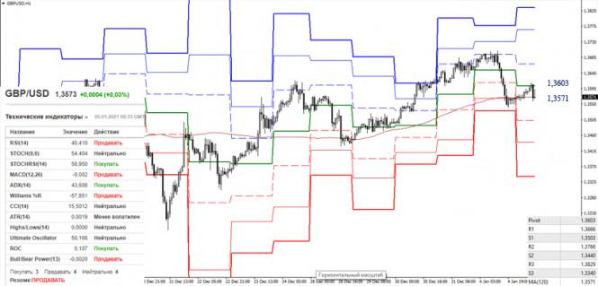 analytics5ff42c29c8286 - EUR/USD и GBP/USD 5 января – рекомендации технического анализа