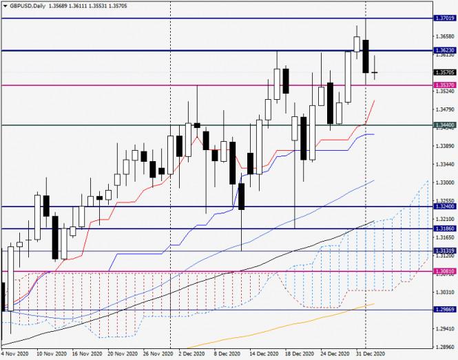 analytics5ff43976a2b3e - Анализ и прогноз по GBP/USD на 5 января 2021 года