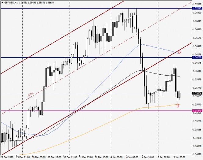 analytics5ff43985d813b - Анализ и прогноз по GBP/USD на 5 января 2021 года