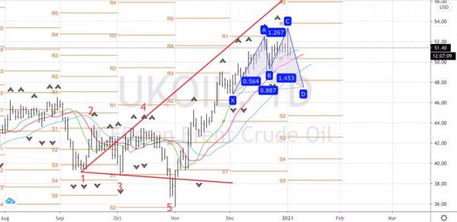 analytics5ff44c7ab43bc - Нефть идет на конфликт
