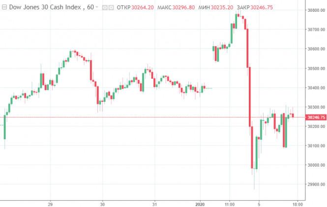 analytics5ff4552b311e2 - Фондовые рынки США закрыли первые торги 2021 года уверенным падением