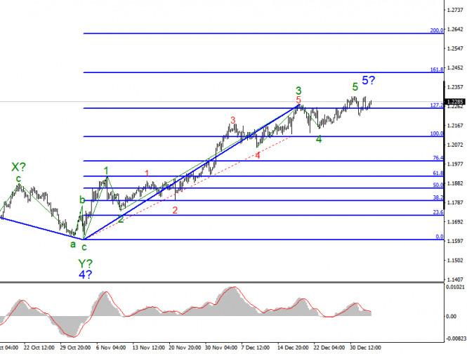 analytics5ff46fd89a663 - Анализ EUR/USD 5 января. Рынки никак не могут решиться на покупку американского доллара