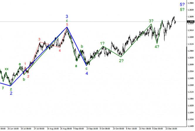 analytics5ff4700de37fb - Анализ GBP/USD. 5 января. В Великобритании вводится новый «локдаун». Британец не спешит начинать падение