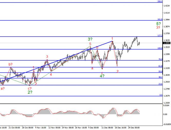 analytics5ff4701413b8f - Анализ GBP/USD. 5 января. В Великобритании вводится новый «локдаун». Британец не спешит начинать падение