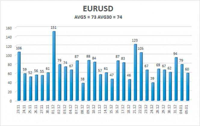 analytics5ff4fe7a80f16 - Обзор пары EUR/USD. 6 января. Трамп вновь «вляпался» в скандал. На этот раз президент США требовал найти ему 12 000 голосов