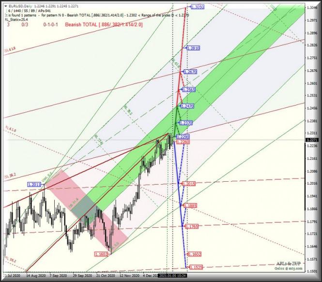 "analytics5ff55ce6adfe6 - Daily - US Dollar Index и ""главное зеркало"" Euro vs US Dollar. Комплексный анализ APLs & ZUP c 06 января 2021"