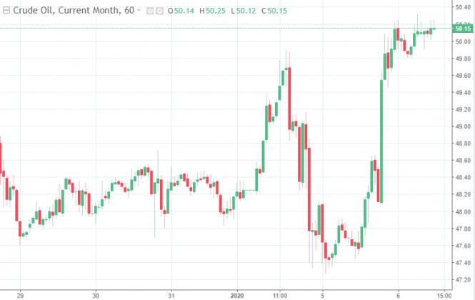 analytics5ff56d2a197ac - Нефтяные цены бьют февральские рекорды благодаря решениям ОПЕК+