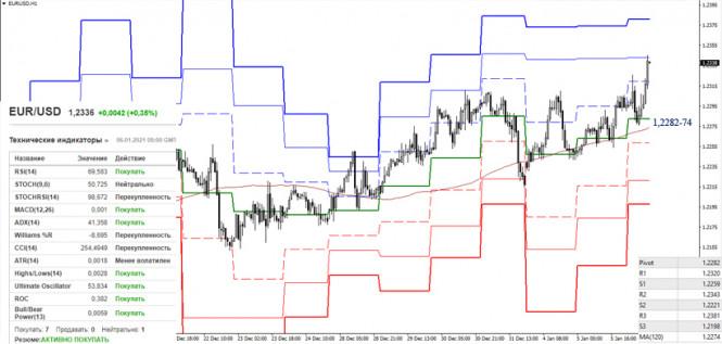 analytics5ff578c755f7e - EUR/USD и GBP/USD 6 января – рекомендации технического анализа