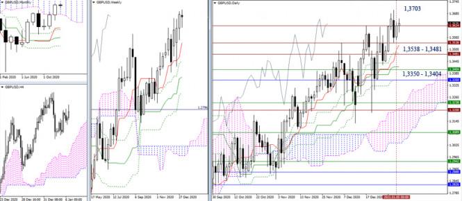analytics5ff578d370484 - EUR/USD и GBP/USD 6 января – рекомендации технического анализа