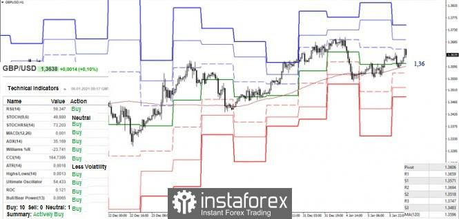 Recomendaciones técnicas para el EUR/USD y GBP/USD del 6 de enero