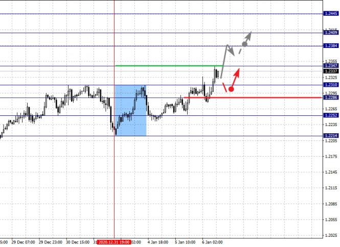 analytics5ff58745ec2fe - Фрактальный анализ по основным валютным парам на 6 января