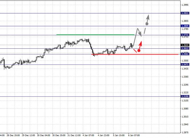 analytics5ff587504bbbf - Фрактальный анализ по основным валютным парам на 6 января