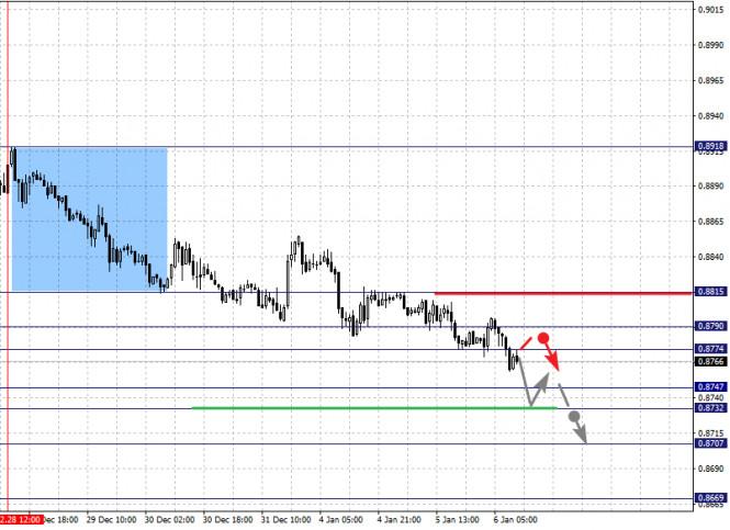 analytics5ff5875b3af06 - Фрактальный анализ по основным валютным парам на 6 января