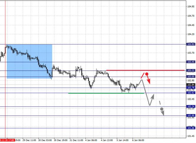 analytics5ff587679b20c - Фрактальный анализ по основным валютным парам на 6 января
