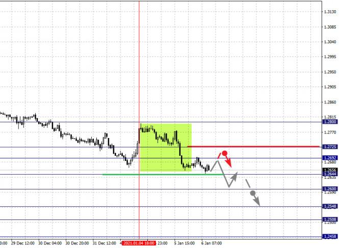 analytics5ff587758d4da - Фрактальный анализ по основным валютным парам на 6 января