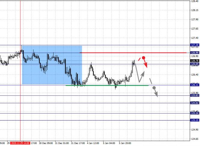 analytics5ff58794db622 - Фрактальный анализ по основным валютным парам на 6 января