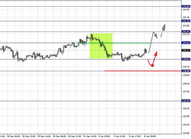 analytics5ff587a873a3b - Фрактальный анализ по основным валютным парам на 6 января