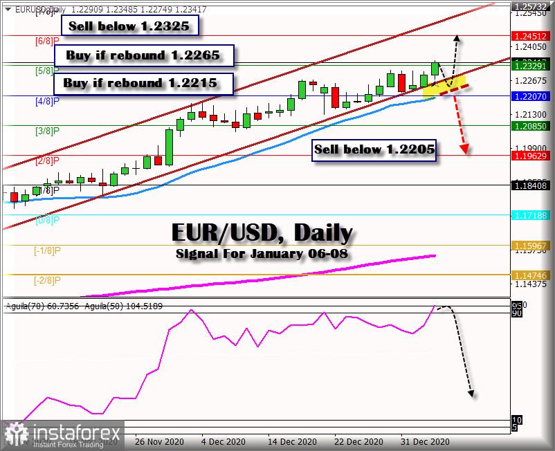 2021年1月6日至08日的欧元/美元交易信号:关键水平1.2329
