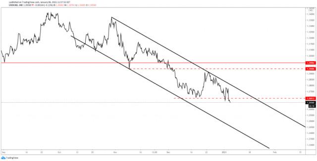 USD/CAD Đã xác nhận mức giảm sâu hơn