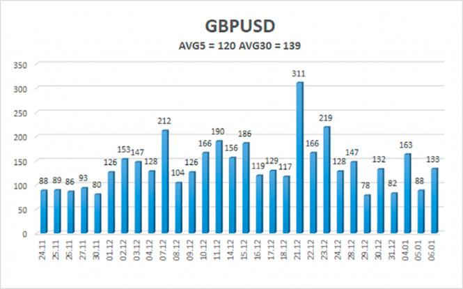 analytics5ff650f43858c - Обзор пары GBP/USD. 7 января. Парадоксальный доллар США продолжает торговаться по своим правилам. «Коронавирусные» антирекорды