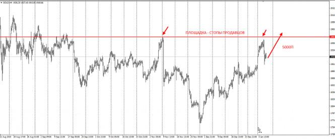 analytics5ff6c2908d201 - Большой план по золоту на 5000п
