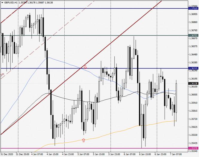 Анализ и прогноз по GBP/USD на 7 января 2021 года