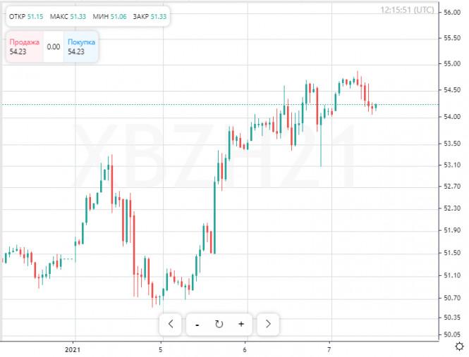 Нефть подскочила в стоимости на новостях из США
