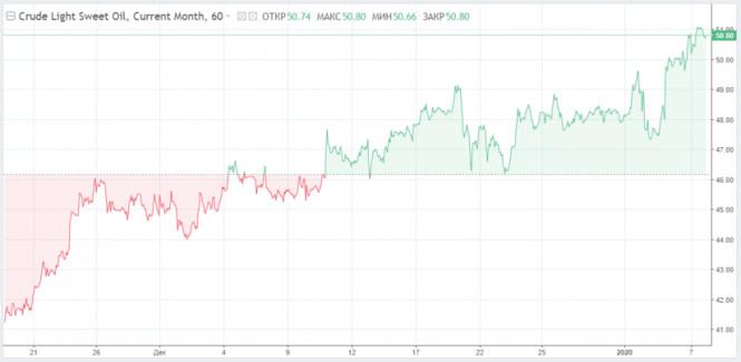 analytics5ff6fd73691b2 - Нефть подскочила в стоимости на новостях из США