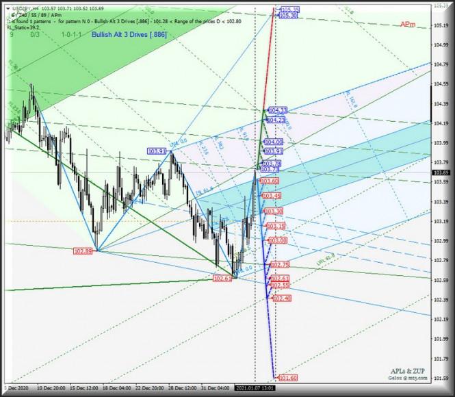 analytics5ff71fe446d61 - Валюта Страны восходящего солнца Us Dollar vs Japanese Yen и ее основные кросс-инструменты - EUR/JPY & GBP/JPY - h4.