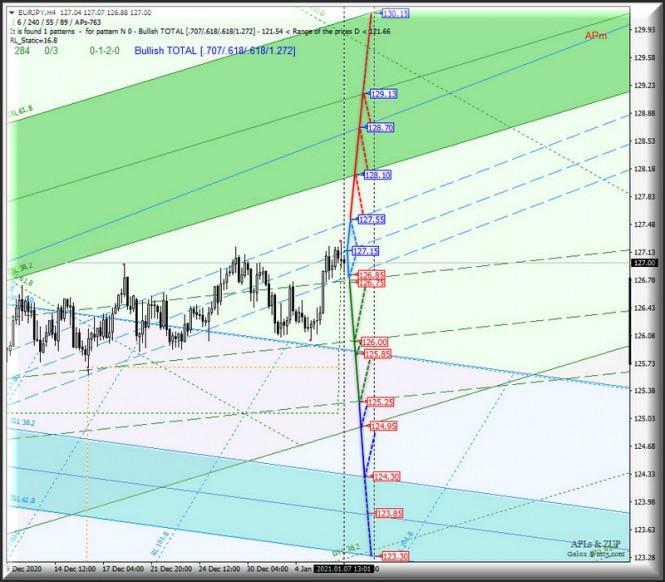 analytics5ff71ffbac7b9 - Валюта Страны восходящего солнца Us Dollar vs Japanese Yen и ее основные кросс-инструменты - EUR/JPY & GBP/JPY - h4.