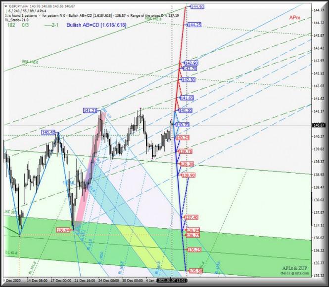 analytics5ff720256f4f7 - Валюта Страны восходящего солнца Us Dollar vs Japanese Yen и ее основные кросс-инструменты - EUR/JPY & GBP/JPY - h4.