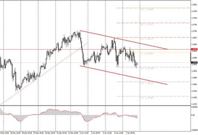 analytics5ff7538a5c9de - Аналитика и торговые сигналы для начинающих. Как торговать валютную пару GBP/USD 8 января? Анализ сделок четверга. Подготовка