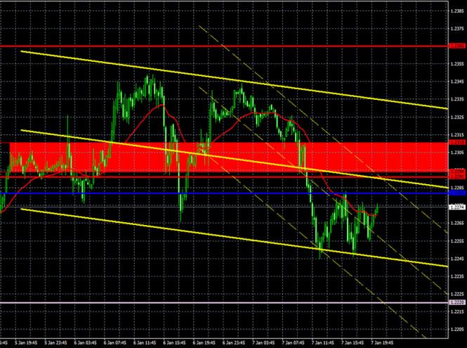 analytics5ff7a15ea639e - Прогноз и торговые сигналы по паре EUR/USD на 8 января. Отчет COT Commitment of Traders. Анализ сделок четверг. Рекомендации