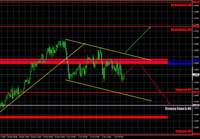 analytics5ff7a196634b7 - Прогноз и торговые сигналы по паре GBP/USD на 8 января. Отчет COT Commitment of Traders. Анализ сделок четверга. Рекомендации