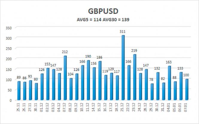 Обзор пары GBP/USD. 8 января. Эндрю Бейли предостерегает Британию от слепого повиновения ЕС в обмен на доступ к финансовому