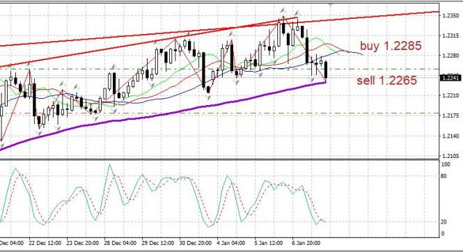 analytics5ff7b7c98fb45 - Торговый план 08.01. EURUSD. Covid в мире на максимумах. Евро корректируется